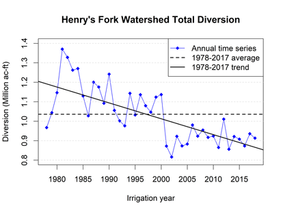 The Paradox of Irrigation Efficiency