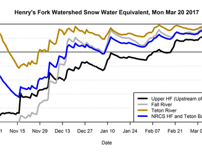 Timing of snowmelt: Why is it Important and What Do We Know About it?