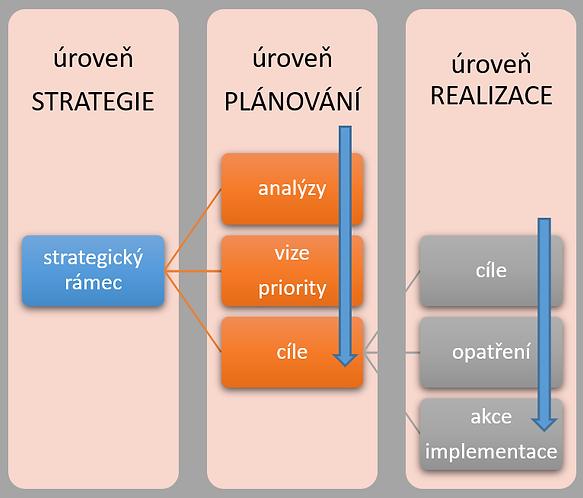 MAP_strategické_schéma.png