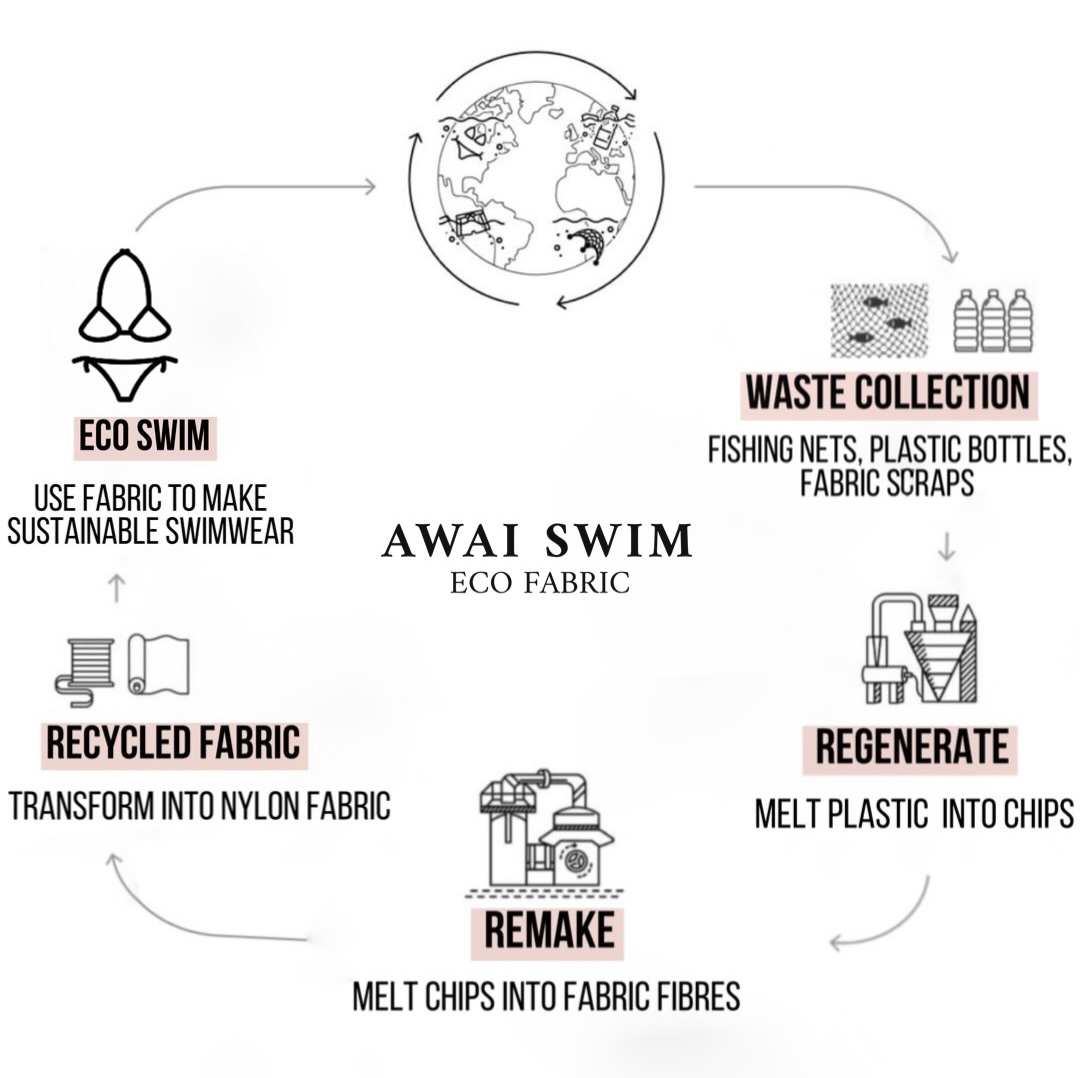 Awai Swim - Eco Fabric