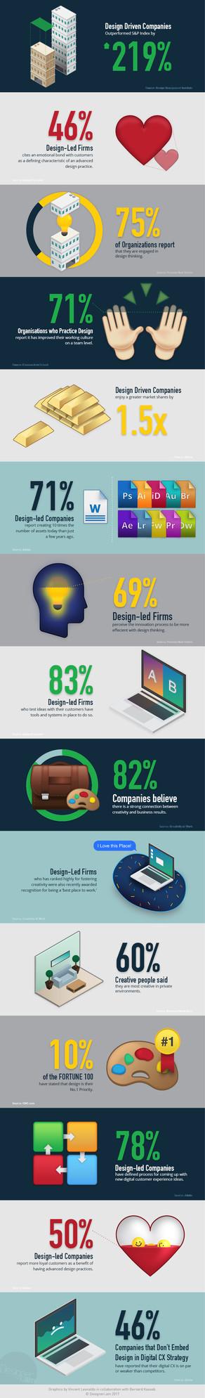 Do You Even Design?