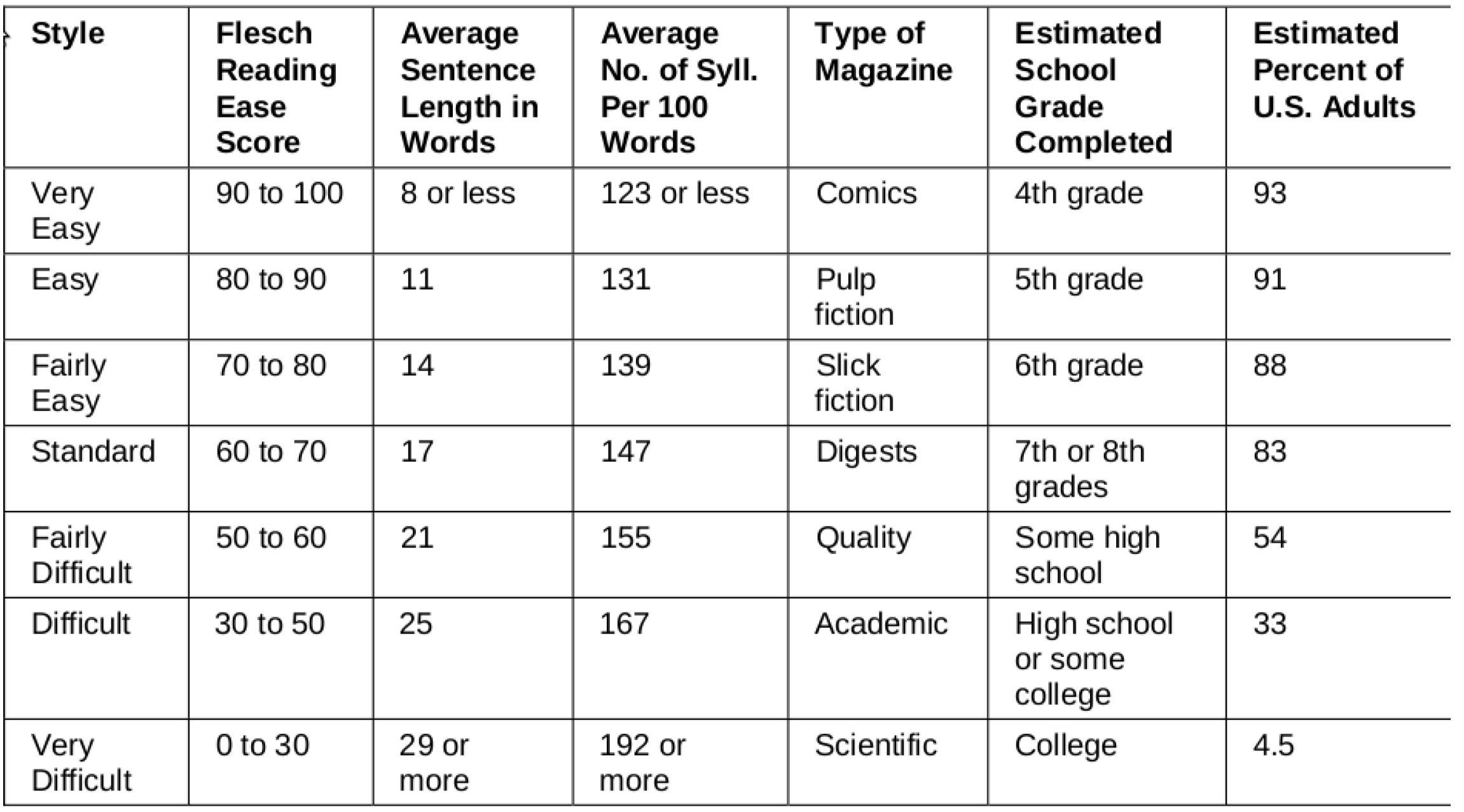 Results: Flesch-Kincaid Readability Index