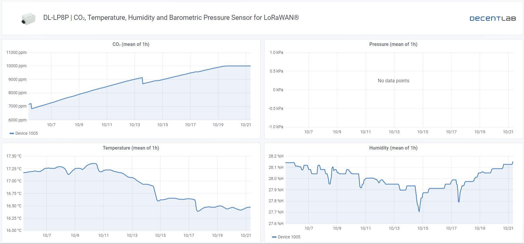 DL-LP8P Sensor System Decentlab results 2 week overview