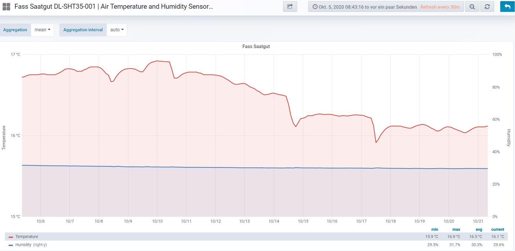 DL-SHT35-001 Sensor System Decentlab results 2 week overview