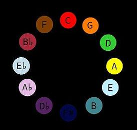 Cercle de 5es colors.jpg