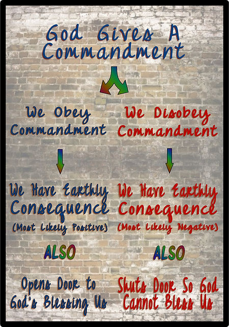God's commandments, Mormon belief, consequences