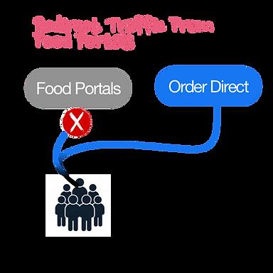 Food Portal Traffic