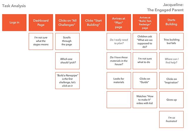 Task Analysis Orange.png