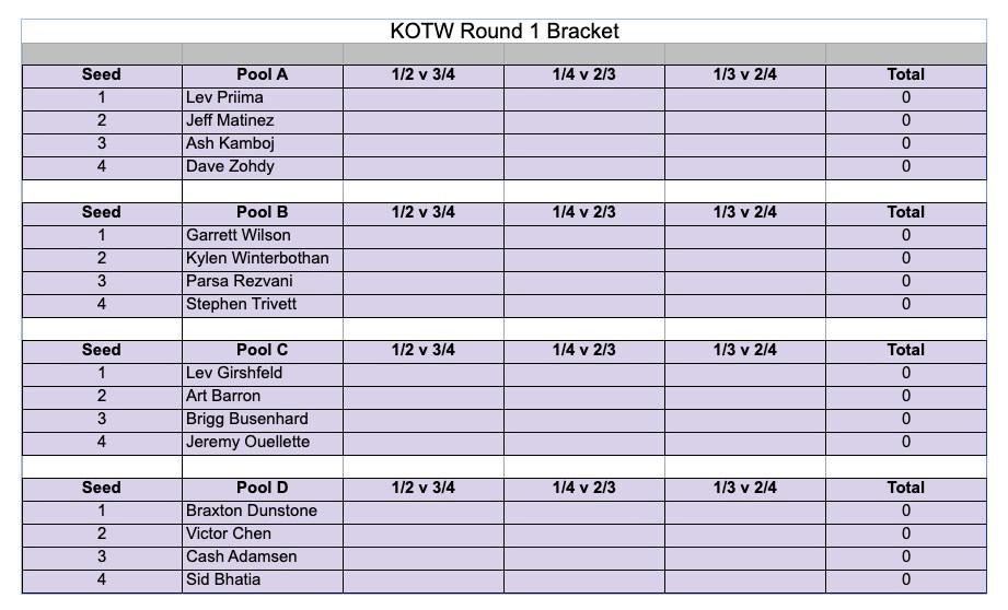 KOTW Round #1 Bracket