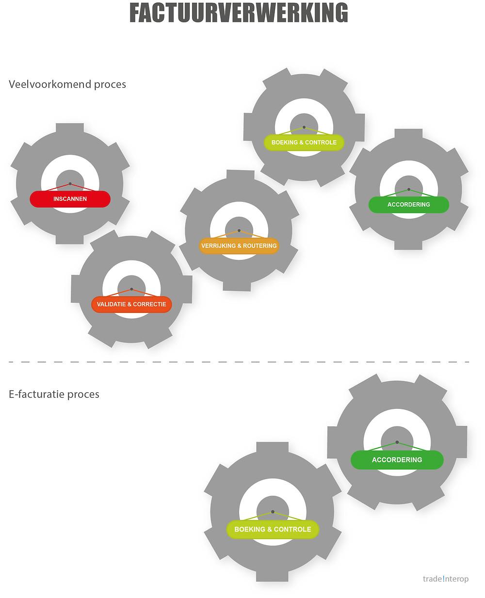 Toelichting op het verschil tussen de verwerking van een standaard factuur versus een e-factuur