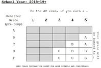AP Exam Grade Bump Chart.JPG