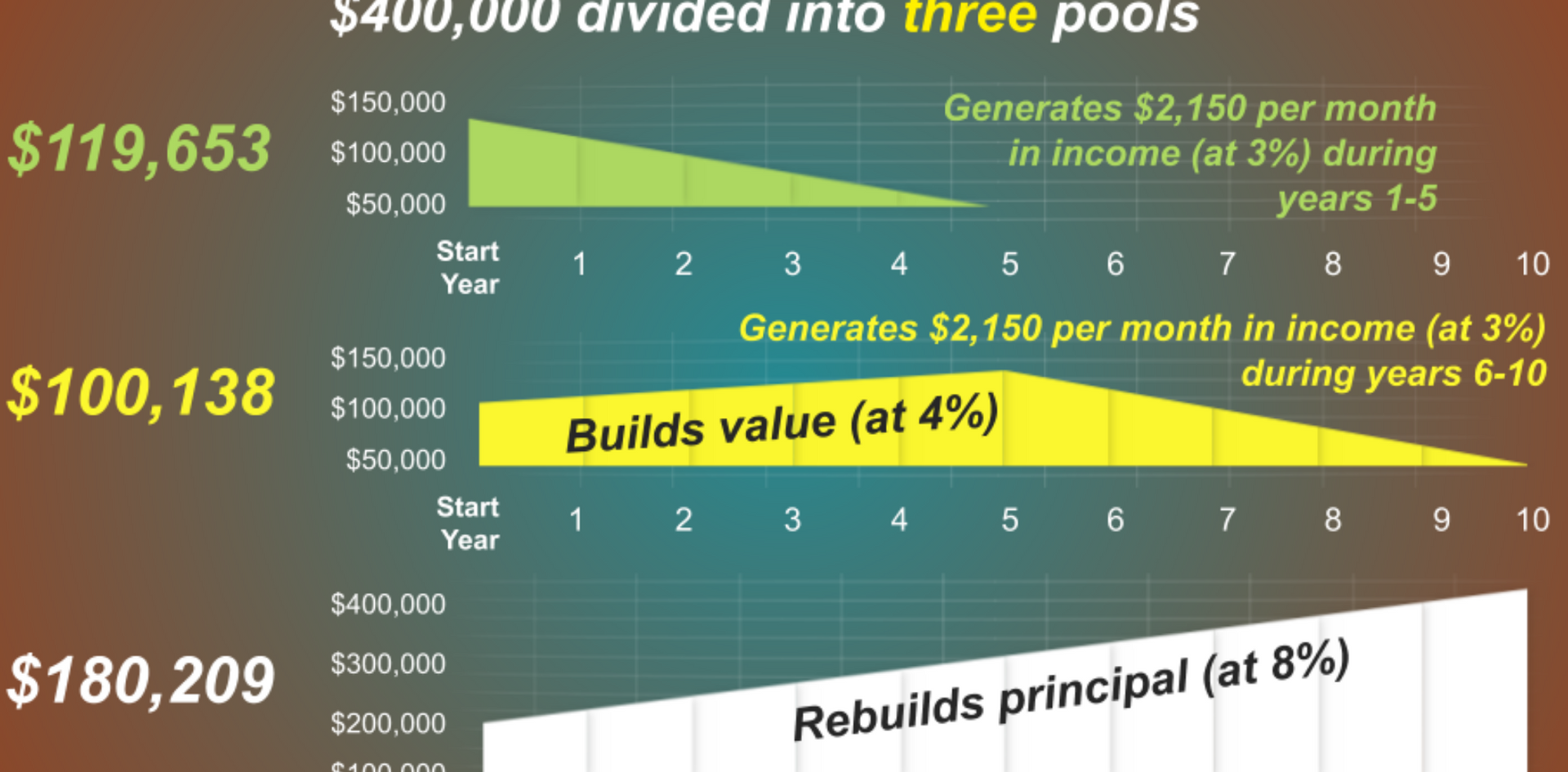 Another, somewhat more complex and aggressive strategy, involves dividing your money into three pools.   The first pool is dedicated to income.  the second to safety. and the third to growth. This shifts most investment risk to the third pool. It also means the third pool has the greatest potential for growth.   Retirees gradually spend down the first two relatively conservative pools. giving the third more time to grow. In this hypothetical example, the first pool is invested in an immediate fixed annuity. and would generate $2,150 per month in income during years 1 through 5. The second pool is invested in conservative investments, generating an average annual return of 4%.   Its objective is to replace the original five-year immediate annuity. During years 6 through 10, the second pool also would generate $2,150 per month in income. At the same time, the third pool is invested for growth to take advantage of potentially higher returns.   Keep in mind that with higher potential returns, comes an increased level of investment risk. If the strategy is successful, the investment would rebuild the $400,000 principal. and the process could start over again. In contrast to the split annuity strategy, this approach depends on relatively aggressive investment of the third pool to succeed.   You should consider carefully whether aggressive investing fits with your tolerance for investment risk. This is a hypothetical example used for illustrative purposes only. It is not representative of any specific investment or combination of investments. Actual results will vary. The guarantees of an annuity contract depend on the issuing company's claims-paying ability.   Annuities have contract limitations, fees, and charges, including account and administrative fees, underlying investment management fees, mortality and expense fees, and charges for optional benefits. Most annuities have surrender fees that are usually highest if you take out the money in the initial years of the annuity contract. Withdrawals and income payments are taxed as ordinary income. If a withdrawal is made prior to age 59½, a 10% federal income tax penalty may apply, (unless an exception applies). Annuities are not guaranteed by the F D I C or any other government agency.