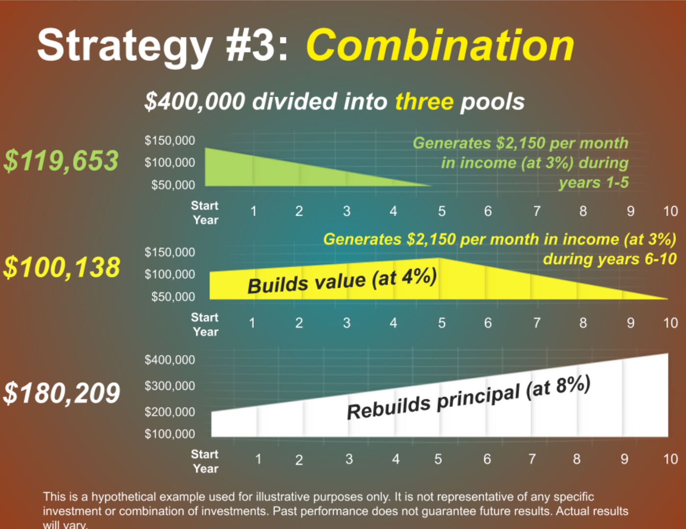 Another, somewhat more complex and aggressive strategy, involves dividing your money into three pools.   The first pool is dedicated to income.  the second to safety. and the third to growth. This shifts most investment risk to the third pool. It also means the third pool has the greatest potential for growth.   Retirees gradually spend down the first two relatively conservative pools. giving the third more time to grow. In this hypothetical example, the first pool is invested in an immediate fixed annuity. and would generate $2,150 per month in income during years 1 through 5. The second pool is invested in conservative investments, generating an average annual return of 4%.   Its objective is to replace the original five-year immediate annuity. During years 6 through 10, the second pool also would generate $2,150 per month in income. At the same time, the third pool is invested for growth to take advantage of potentially higher returns.   Keep in mind that with higher potential returns, comes an increased level of investment risk. If the strategy is successful, the investment would rebuild the $400,000 principal. and the process could start over again. In contrast to the split annuity strategy, this approach depends on relatively aggressive investment of the third pool to succeed.   You should consider carefully whether aggressive investing fits with your tolerance for investment risk. This is a hypothetical example used for illustrative purposes only. It is not representative of any specific investment or combination of investments. Actual results will vary. The guarantees of an annuity contract depend on the issuing company's claims-paying ability.   Annuities have contract limitations, fees, and charges, including account and administrative fees, underlying investment management fees, mortality and expense fees, and charges for optional benefits. Most annuities have surrender fees that are usually highest if you take out the money in the initial years of the an