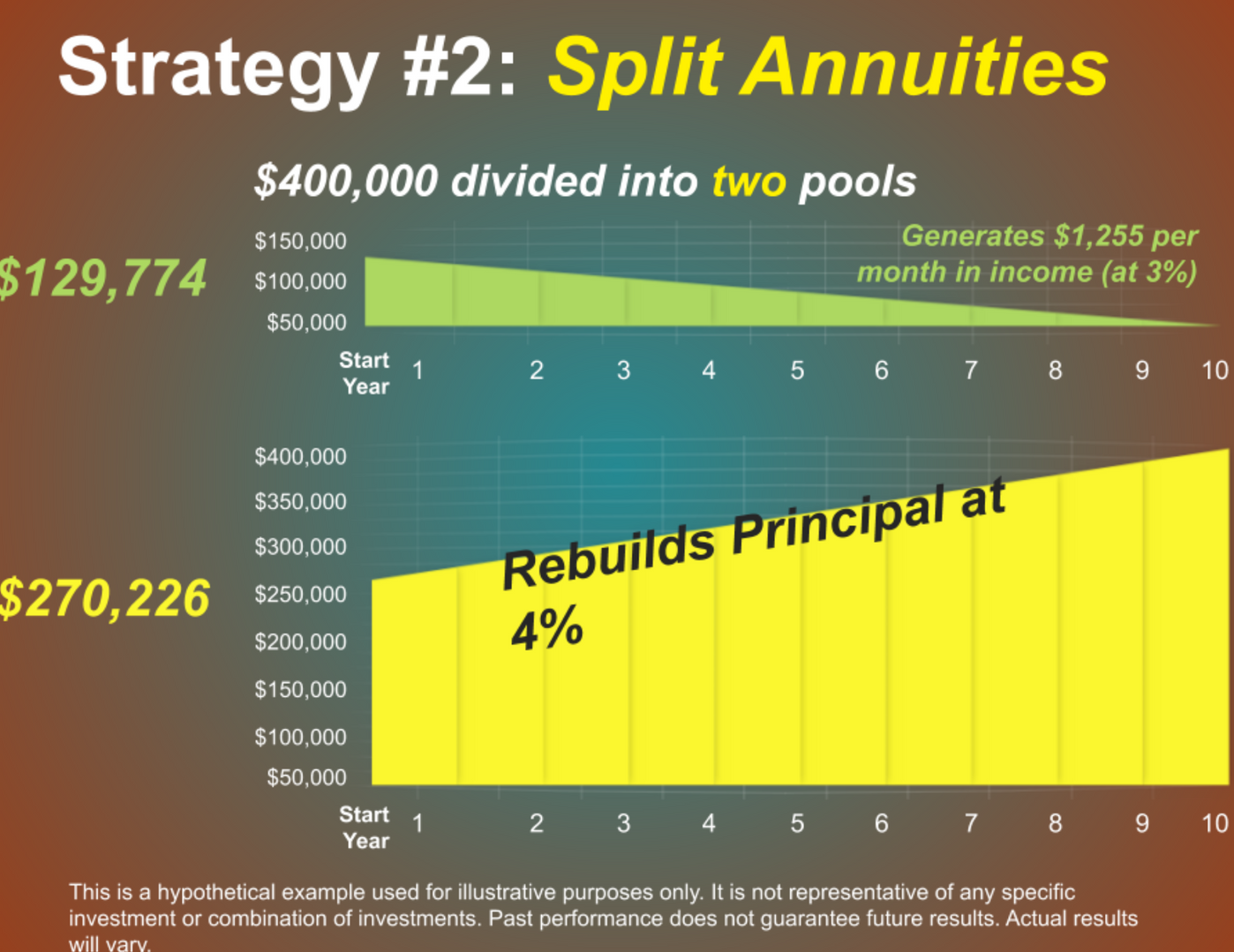 Another investment strategy, layers annuities in creative and potentially effective ways. One approach uses two different annuity contracts. one to generate income. and one to rebuild principal.   Under this approach, a retiree divides $400,000 between an immediate fixed annuity, and a single-premium deferred annuity.   Assuming a hypothetical 3% return on the immediate annuity. a hypothetical 4% return on the deferred annuity. and a 10-year contract. the immediate annuity would generate a hypothetical $1,253 per month in income.   Over the same 10-year period, the deferred annuity would grow to $400,000. — effectively replacing the principal. A split annuity strategy can help you generate current income, while pursuing a future income stream. Remember, the interest portion of the immediate fixed annuity is subject to taxes. You also will have to pay taxes on the growth of the single-premium deferred annuity.   The guarantees of an annuity contract depend on the issuing company's claims-paying ability. Annuities have contract limitations, fees, and charges, including account and administrative fees, underlying investment management fees, mortality and expense fees, and charges for optional benefits.   Most annuities have surrender fees that are usually highest if you take out the money in the initial years of the annuity contract. Withdrawals and income payments are taxed as ordinary income. If a withdrawal is made prior to age 59½, a 10% federal income tax penalty may apply. (unless an exception applies). Annuities are not guaranteed by the F D I C or any other government agency. This is a hypothetical example used for illustrative purposes only. It is not representative of any specific investment or combination of investments. Past performance does not guarantee future results. Actual results will vary.