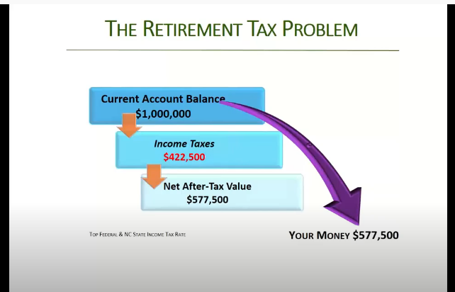 The Retirement Tax Problem - Hypothetical Example For Illustrative Purposes Only