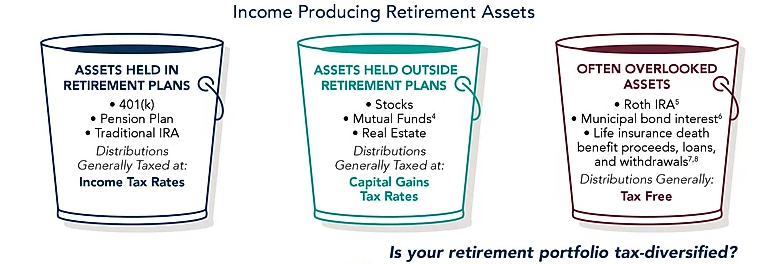 Failure to diversify tax liabilities at retirement may negatively impact retirement income.