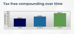 Tax Free Compounding Over Time - Hypothetical Example For Illustrative Purposes Only