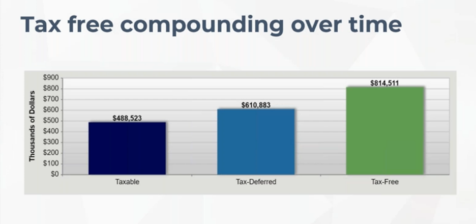 Tax Free Compounding Over Time.png
