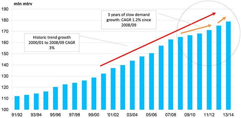 Consumo Global de Azúcar