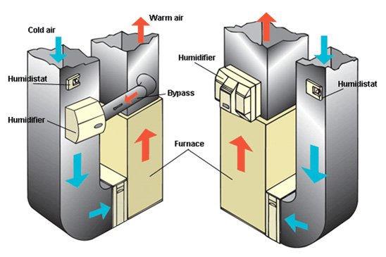 how-hvac-humidifiers-work-2.jpg