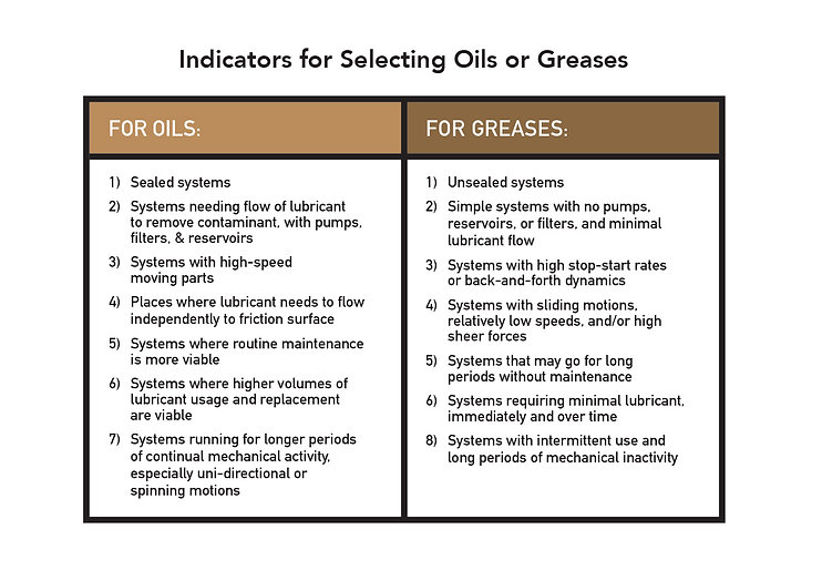 When to choose oil vs grease, When to choose a grease, how to select an oil, how to select a grease, indicators for selecting oils, indicators for selecting greases