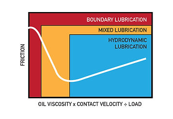 Striebeck Curve, boundary lubrication, mixed regime lubrication, hydrodynamic lubrication, oil viscosity friction