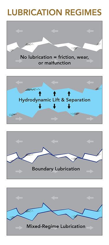 Hydrodynamic Lubrication, Boundary Lubrication, Mixed Regime Lubrication,  Lubrication Regimes, Hydrodynamic Lift