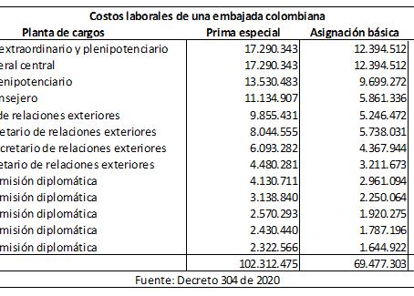 Ideas para la austeridad (I) Menos embajadas: un ahorro de 250.000 millon