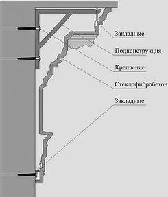 Схема монтажа изделий из СФБ
