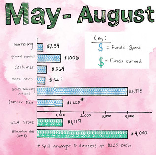May-August-Graph.jpg