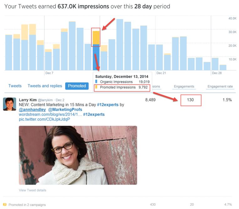 Measuring social media performance through Twitter Analytics - Blitz Creatives