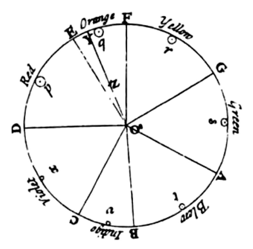 Isaak Newton (Ảnh: Wikimedia Commons) - Blitz Creatives
