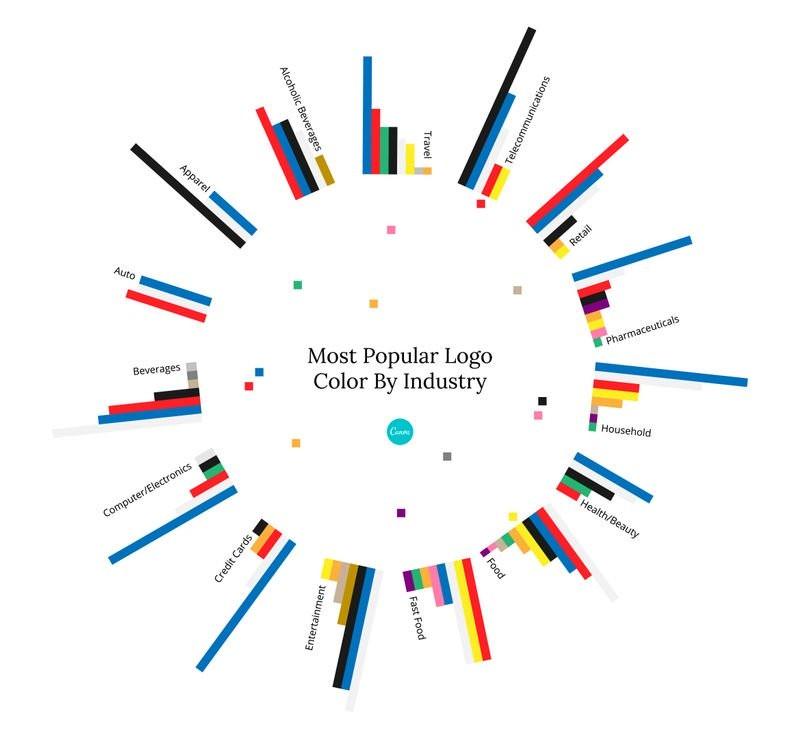 Logo màu xanh dương được dùng nhiều nhất giữa các sản phẩm thẻ tín dụng, thiết bị gia dụng, thiết bị điện tử và y dược - Blitz Creatives