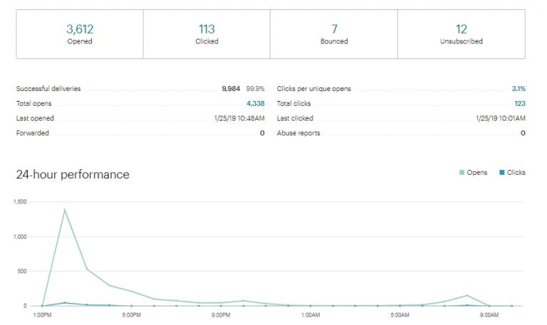 Kết quả đo lường Email Marketing trên Mailchimp - Blitz Creatives