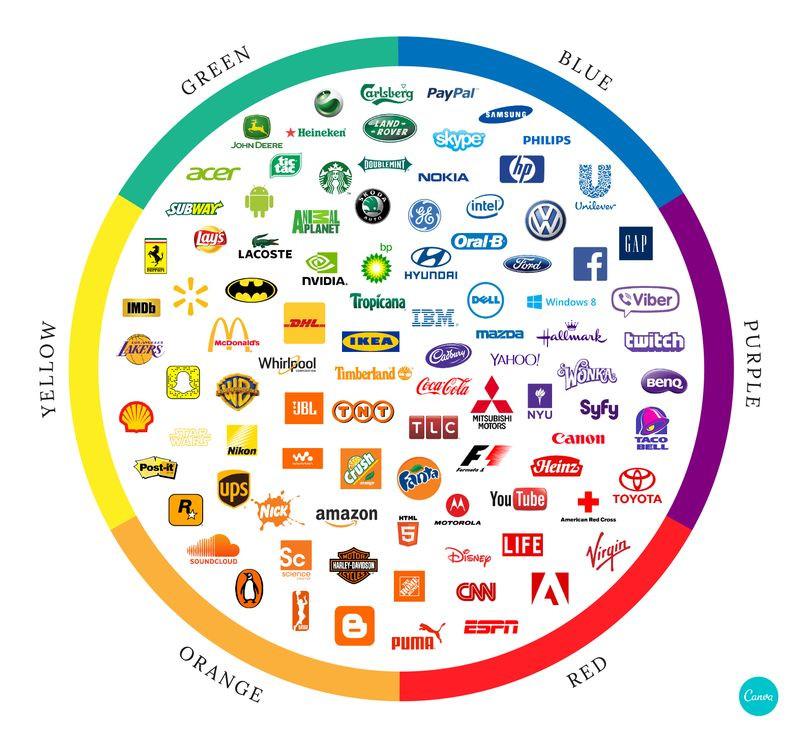 6 màu sắc được những công ty hàng đầu thế giới lựa chọn khi thiết kế logo - Blitz Creatives