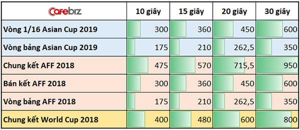 Bảng giá quảng cáo tại các trận đấu ASIAN cup 2019 của VTV (Đơn vị: triệu đồng). Nguồn: soha.vn