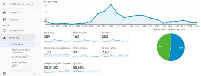 Đo lường các chỉ số website hiệu quả bằng Google Analytics - Blitz Creatives