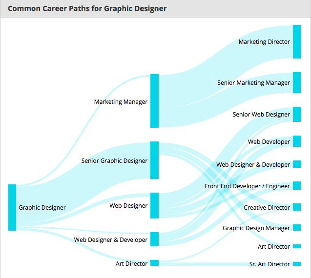 PayScale thống kê những con đường phát triển sự nghiệp của đa phần các nhà thiết kế đồ hoạ - Blitz Creatives