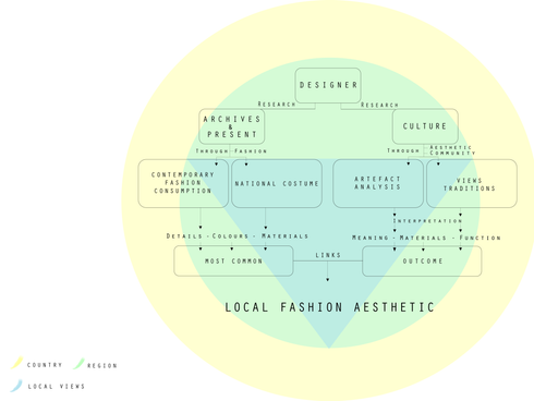 Project: Fashion Futures Master Thesis