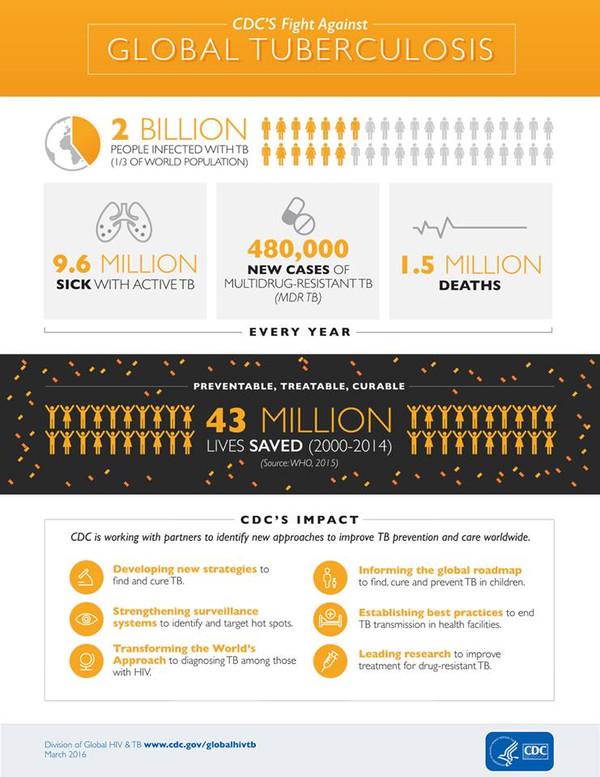Reducción de la Tuberculosis en el Mundo... 24 de marzo día mundial de la TB.