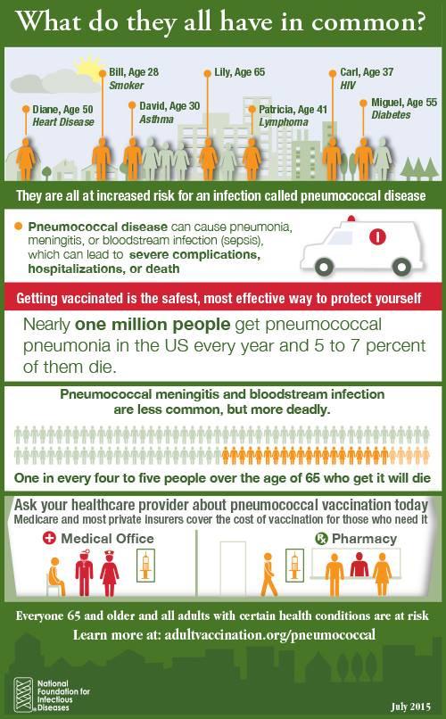 Vacunación contra el Neumococo...