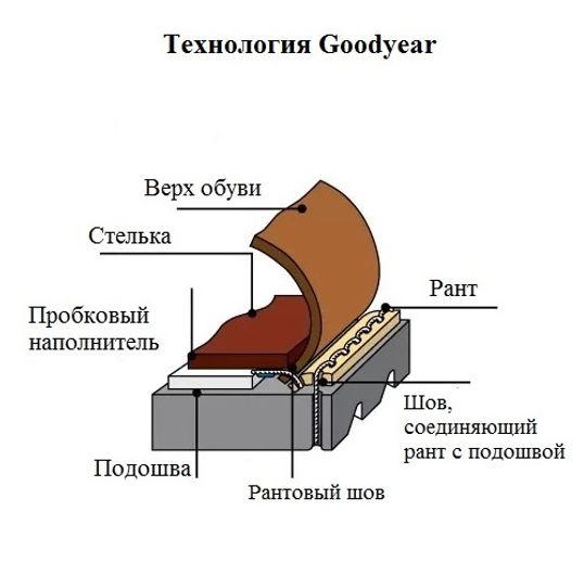 Технология Goodyear