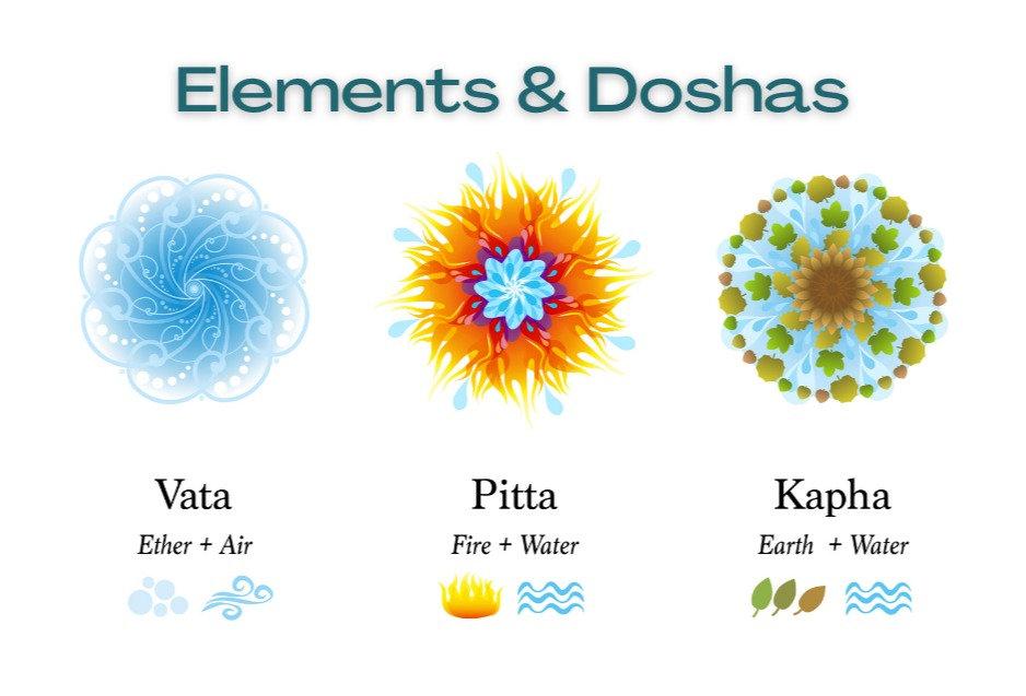 Elements & Doshas