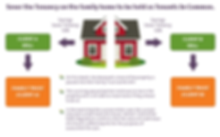 Property Protection Trust infographic