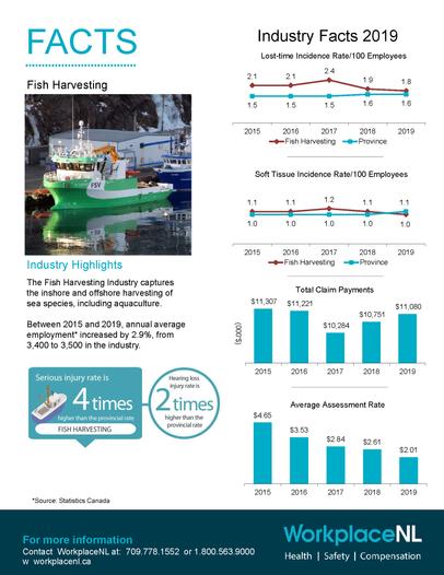 Industry Fact Sheet 2019