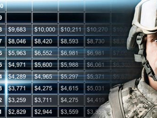 2017 Military Pay Charts