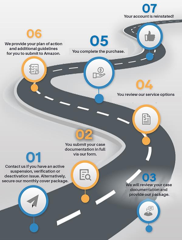 DD Roadmap.png