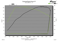 AUDI S4 & S5 B9 Stage 1 tuning dyno graph