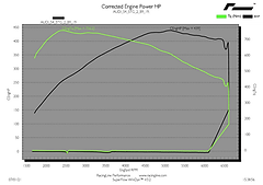 AUDI S4 & S5 B9 Stage 2 tuning dyno graph