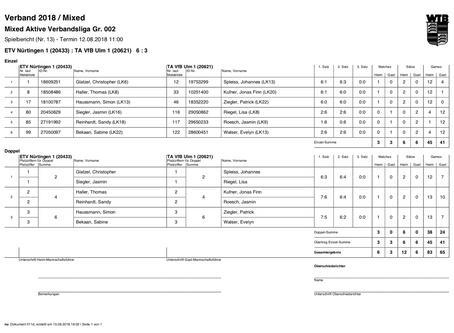 Mixed Aktive | Sieg gegen VfB Ulm